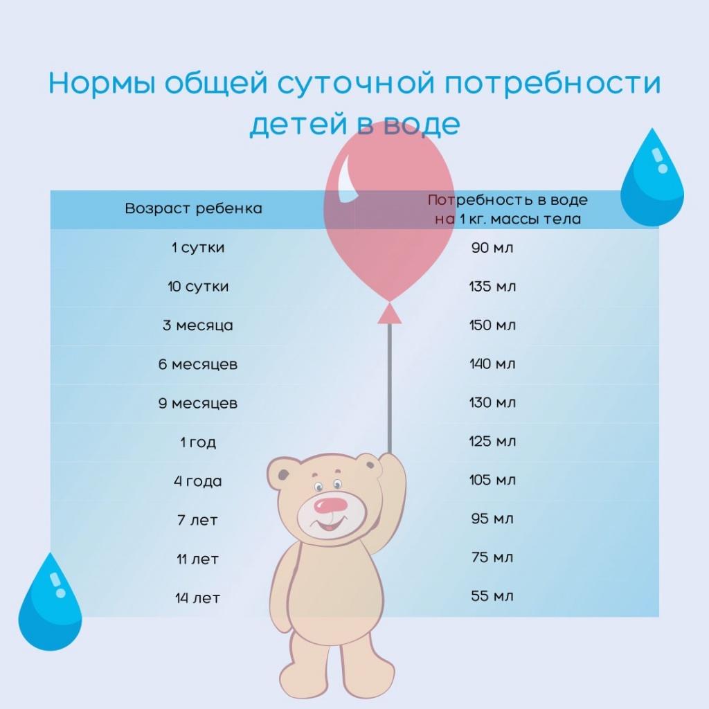 Нормы потребности в воде